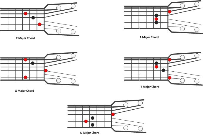 Guitar u00bb Guitar Chords For Beginners Finger Placement - Music Sheets, Tablature, Chords and Lyrics